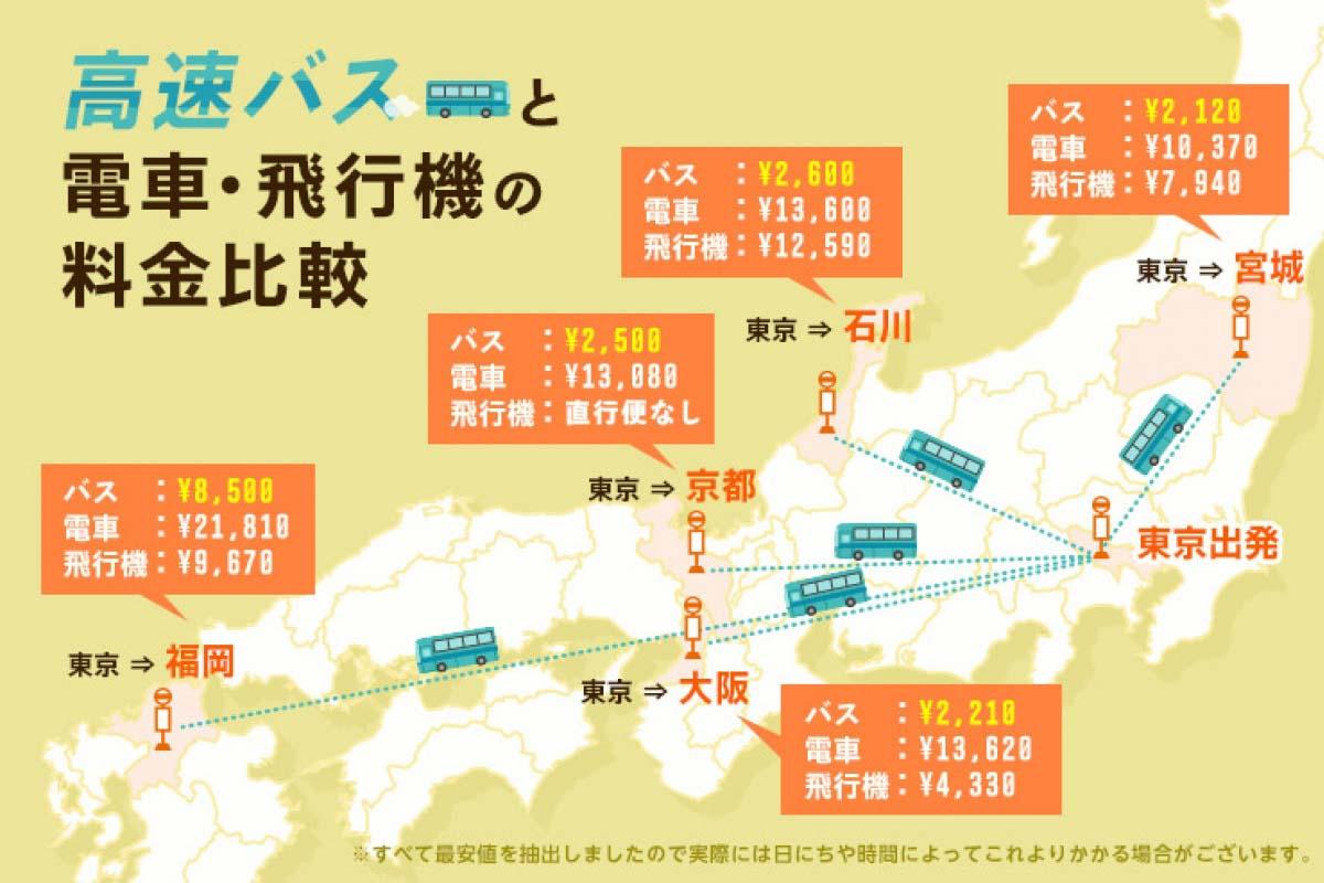 【超級比一比之高速巴士、電車與飛機】搭高速巴士往來大阪和宮城之間最划算!