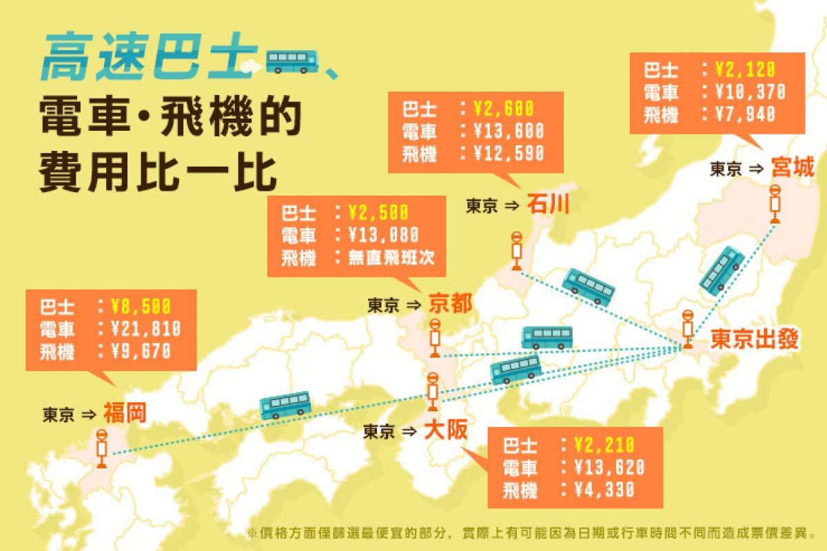 高速巴士、火車和飛機的票價