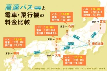 【高速バス・電車・飛行機徹底比較】高速バスを使うと一番お得なのは大阪-宮城間!